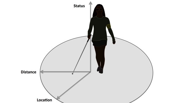 Diagram of a white-cane user standing holding a cane with an smart-phone device strapped to their upper arm.